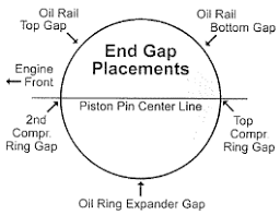 Wiseco piston ring gap clocking.png